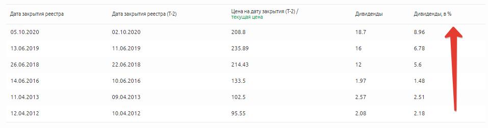 Рост дивидендов акций Сбербанк