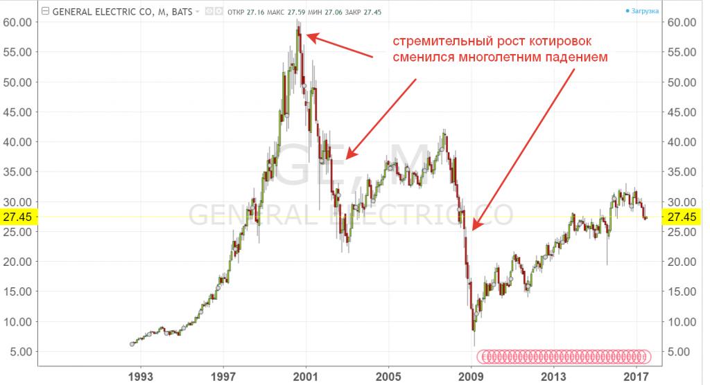 Динамика котировок акций General Electric