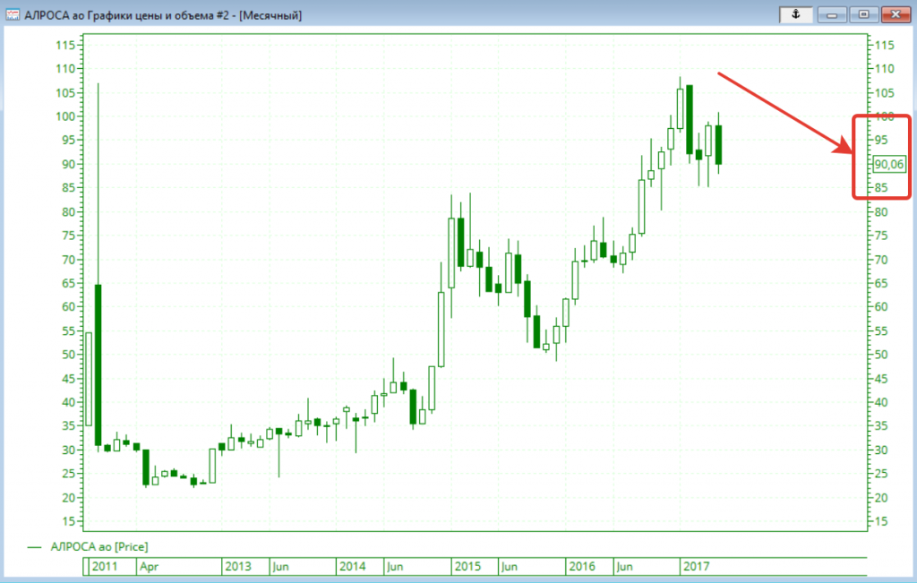 Цена акций Алроса