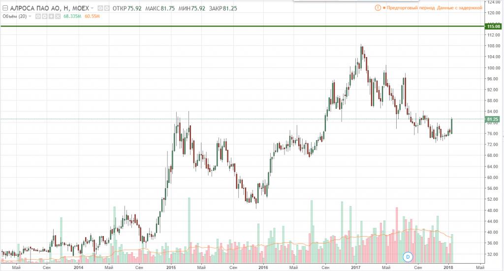 График цен акций Алроса