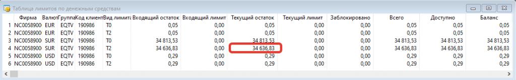 Таблица лимитов по ДС