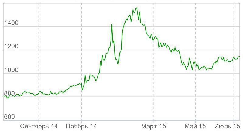 Пиф Газпром-золото