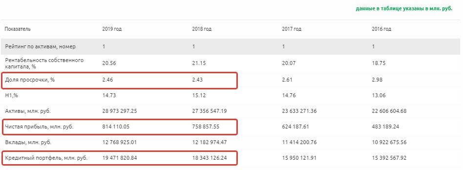 Финансовые показатели компании Сбербанк