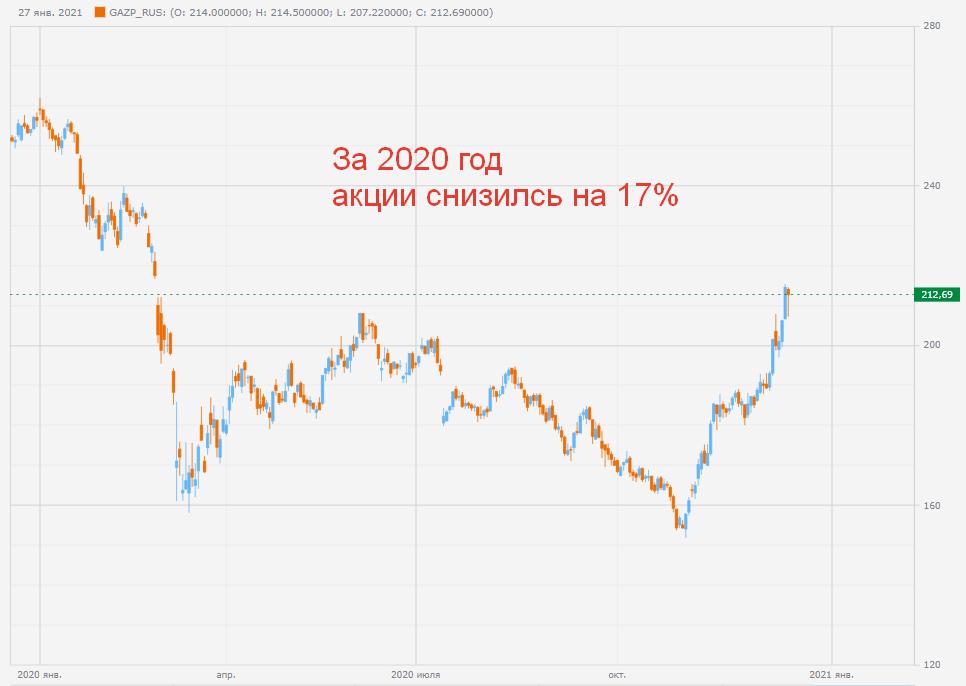 Котировки акции Газпром