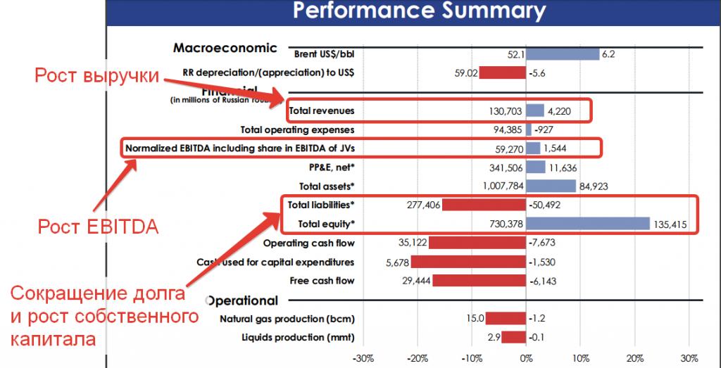 Анализ акций Новатэка
