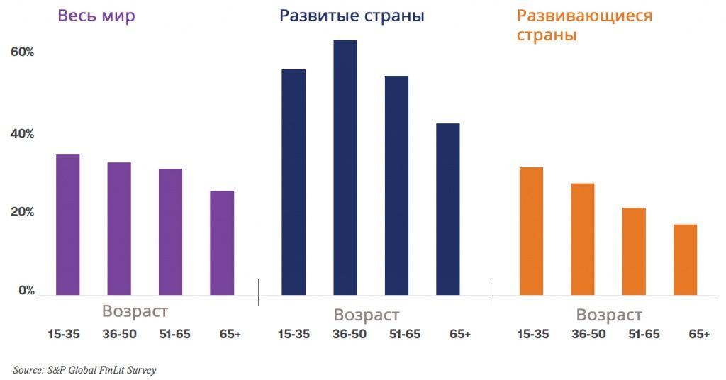 Share of financially literate people in different age groups